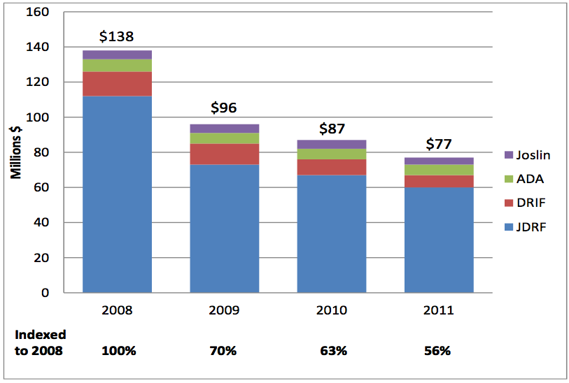 Graph with Donations to diabetes research